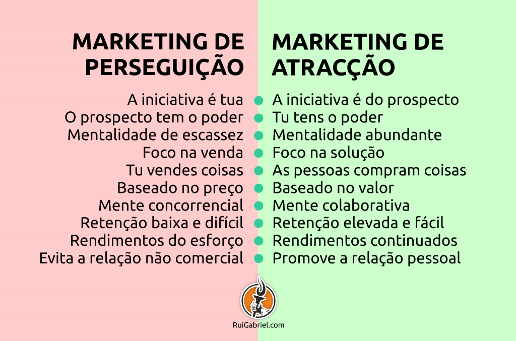marketing de atracção vs marketing de perseguição